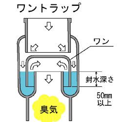排水溝が臭う原因は?:トラップ内の封水が無くなっているその2