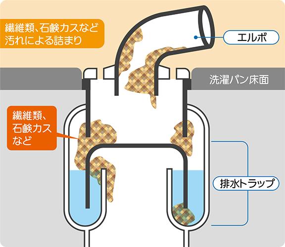 洗濯機の排水溝の詰まり原因その1:洗濯トラップの詰まり