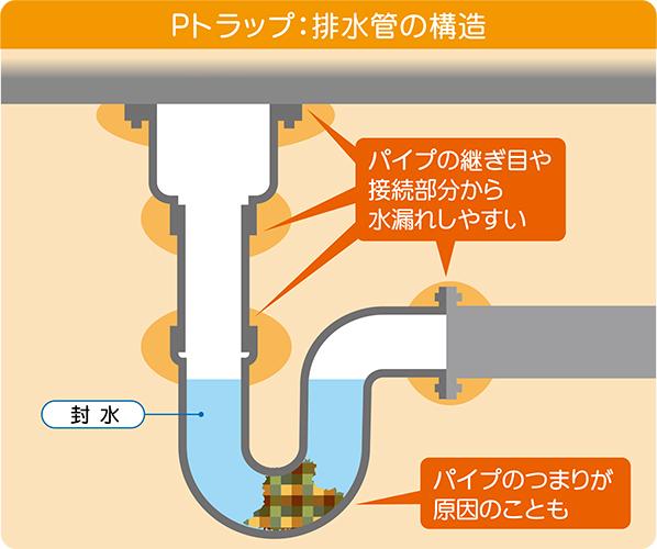 洗面台の排水管の接合部から水漏れ