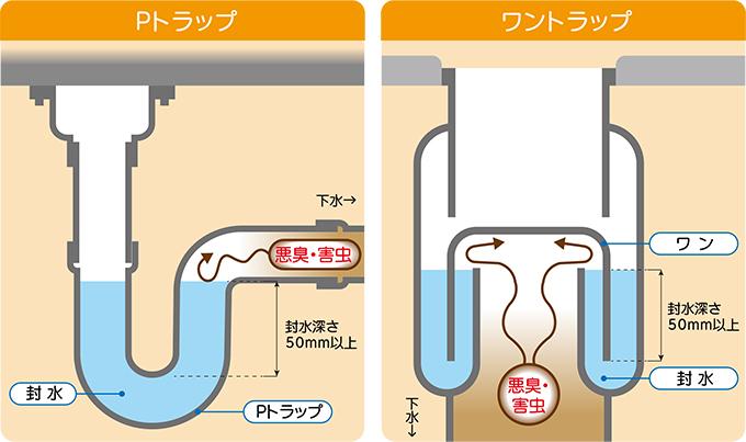 排水トラップの封水切れ
