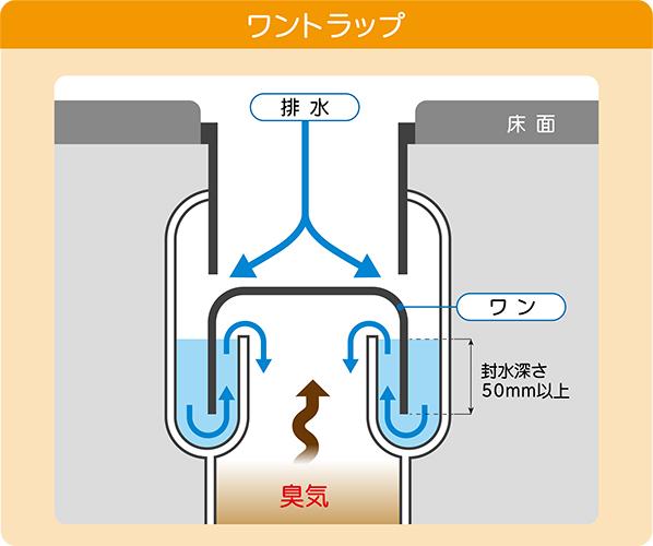 お風呂の排水トラップ構造
