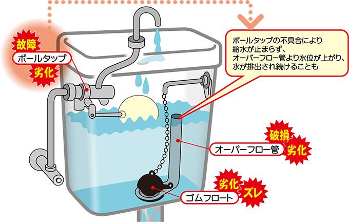トイレタンクの水が流れ続ける原因