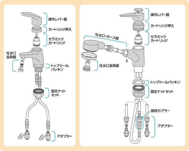 シングル混合水栓のパッキン交換手順