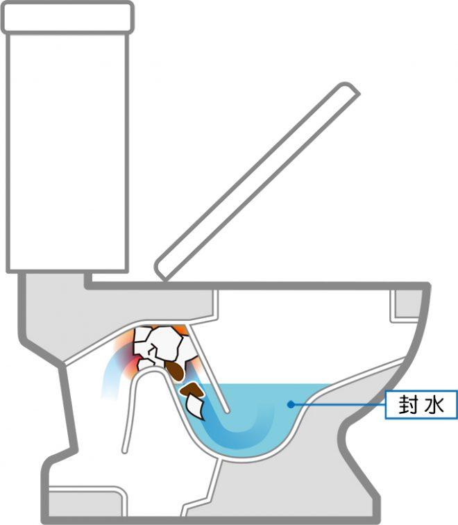 トイレの構造