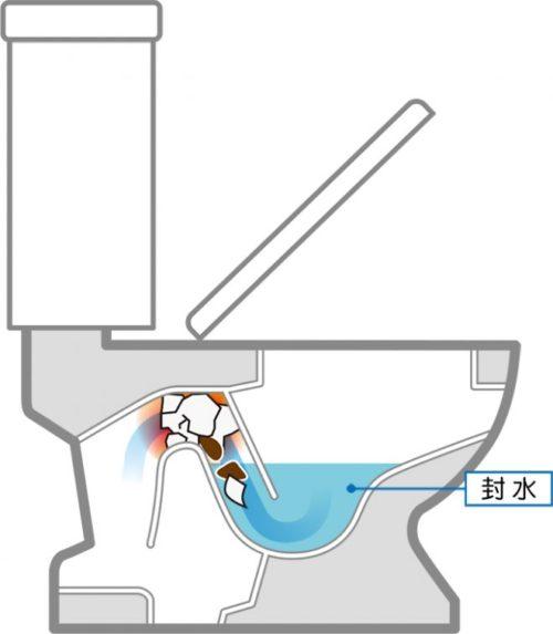 トイレがつまる原因はトイレの構造