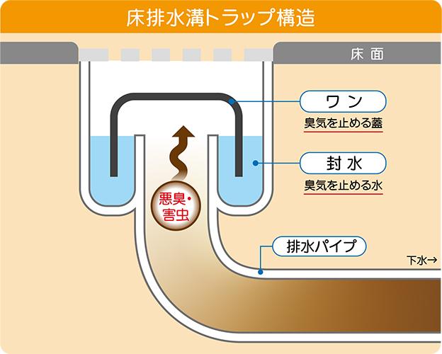 排水溝が悪臭を防ぐ仕組み・構造
