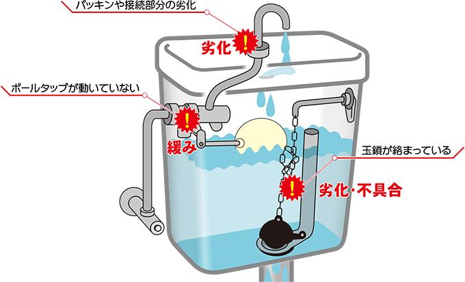 手洗い管から水が止まらない