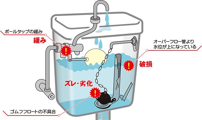 便器内に水が流れ続ける原因は?