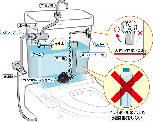 過度な節水
