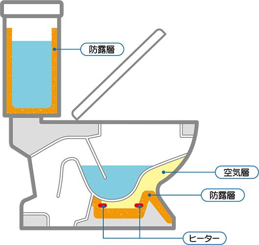 防露タイプのトイレ