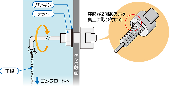 レバーのパッキン交換方法