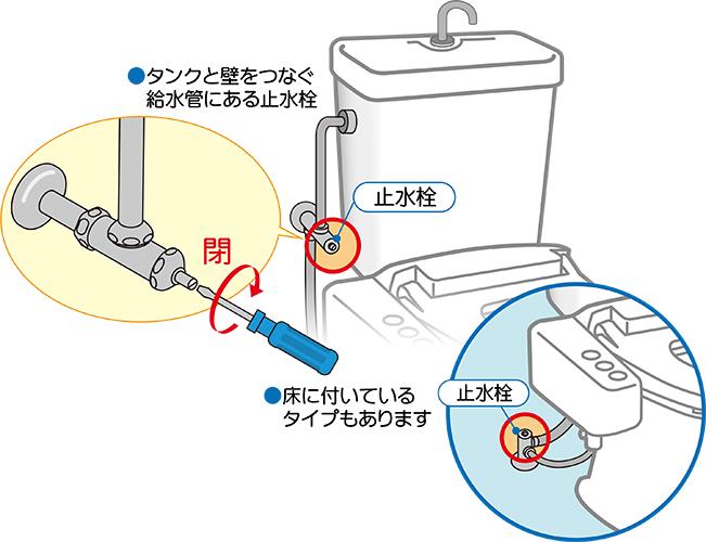 トイレの止水栓の止め方