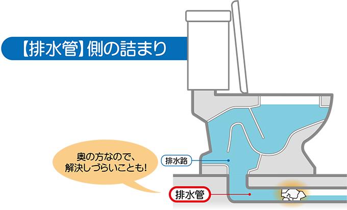 トイレの排水管