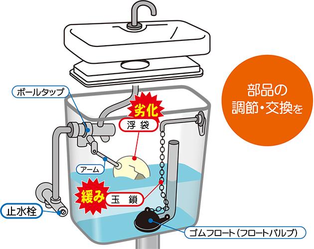 タンク内の水の量が少ない