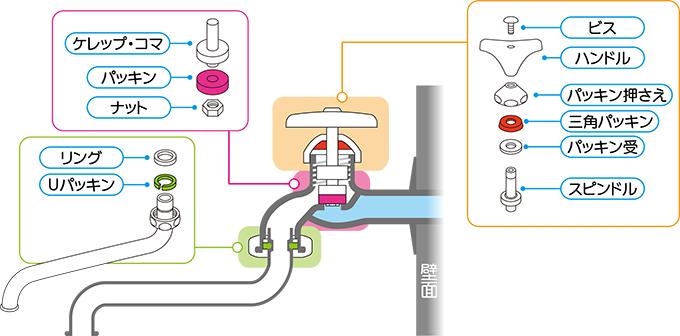 蛇口の仕組み・構造