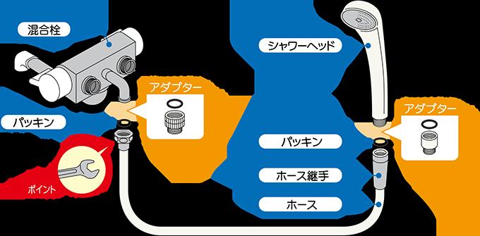 シャワー交換その2:ホースと混合水栓の接続
