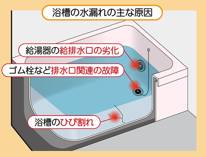 浴槽の水漏れ:給排水口の劣化・ゴム栓や給水口関連の故障・浴槽のひび割れ