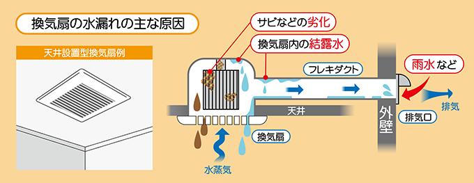 換気扇の水漏れ:サビ・劣化・結露水・フレキダクト・雨水