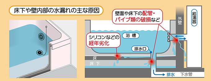 床下や壁内部の水漏れ:シリコンの劣化・壁面や床下のパイプ類の損傷