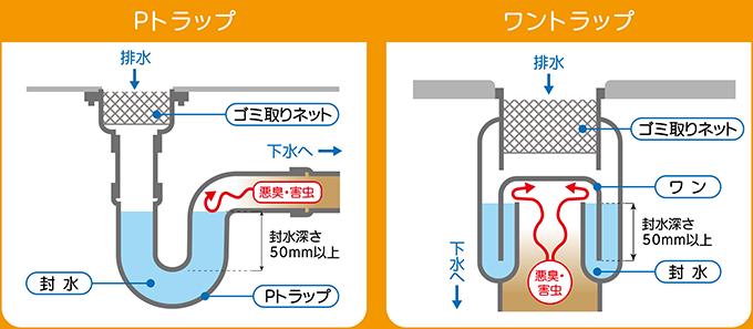 排水トラップ、Pトラップ・ワントラップ
