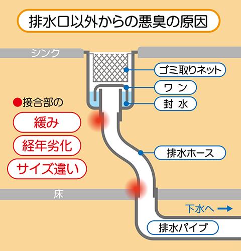 排水口と排水管の間・隙間が悪臭の原因