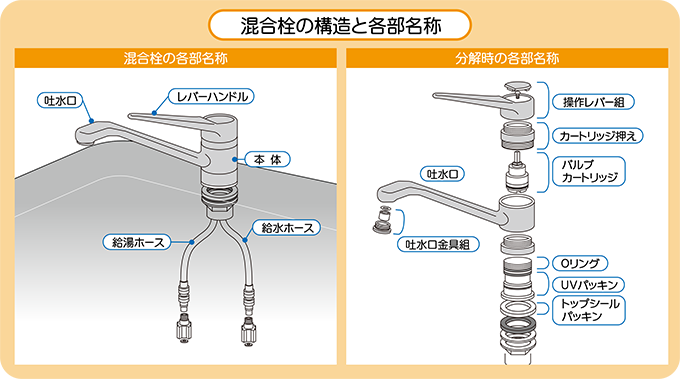シングルレバー混合水栓の構造・分解時の各部名称