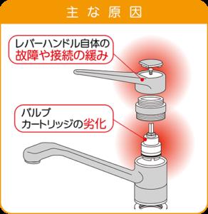 シングルレバー混合水栓:レバーやハンドルの下から水漏れの原因