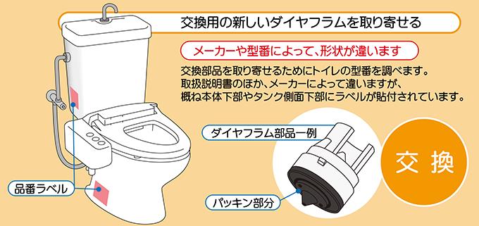 トイレの品番ラベル確認方法