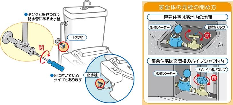 トイレ止水栓・家全体の水道元栓の止め方