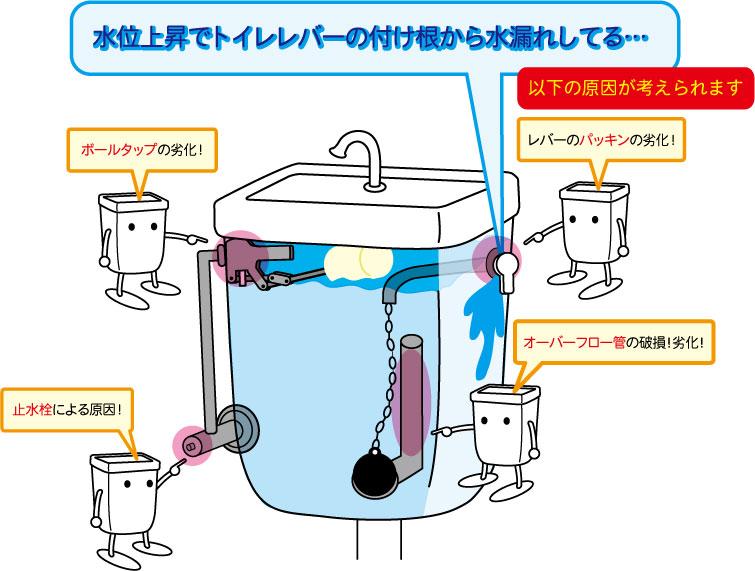レバーの水漏れ原因「水位調整の不具合」と「レバーのパッキン劣化」