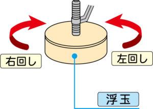 浮き玉が円柱状の場合の調整方法