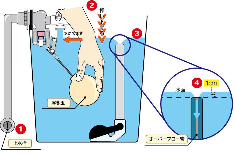 止水栓の給水量の調整方法