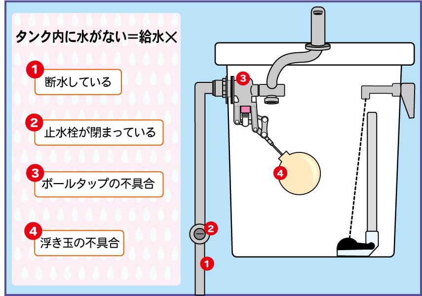 *画像:タンクに水がない場合の4つの原因