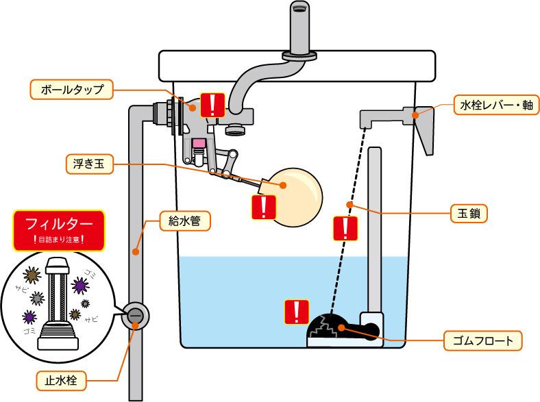 タンク内の水位が低い
