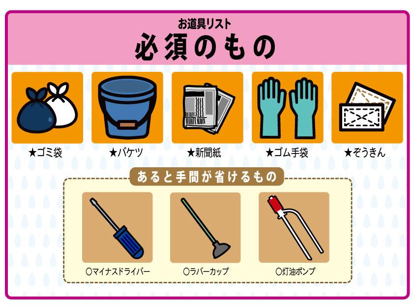 道具リスト:ゴミ袋・バケツ・新聞紙などのシート・ゴム手袋・ぞうきん・マイナスドライバー・灯油ポンプ・ラバーカップ