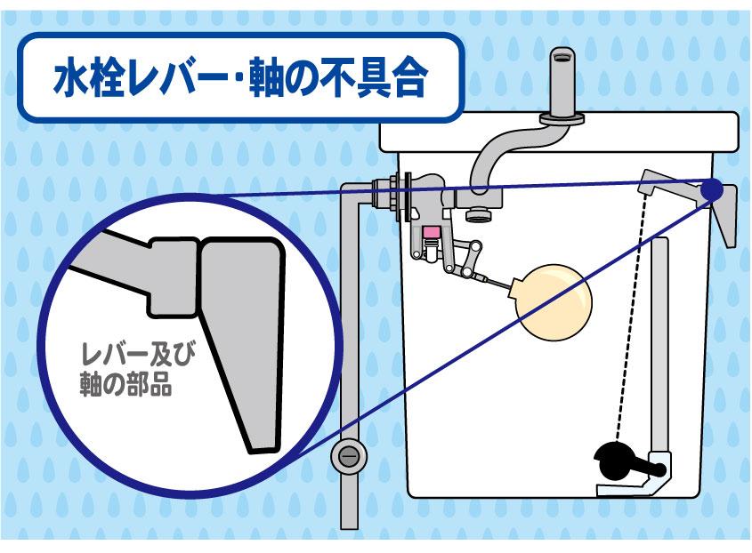 画像:レバー及び軸の部品